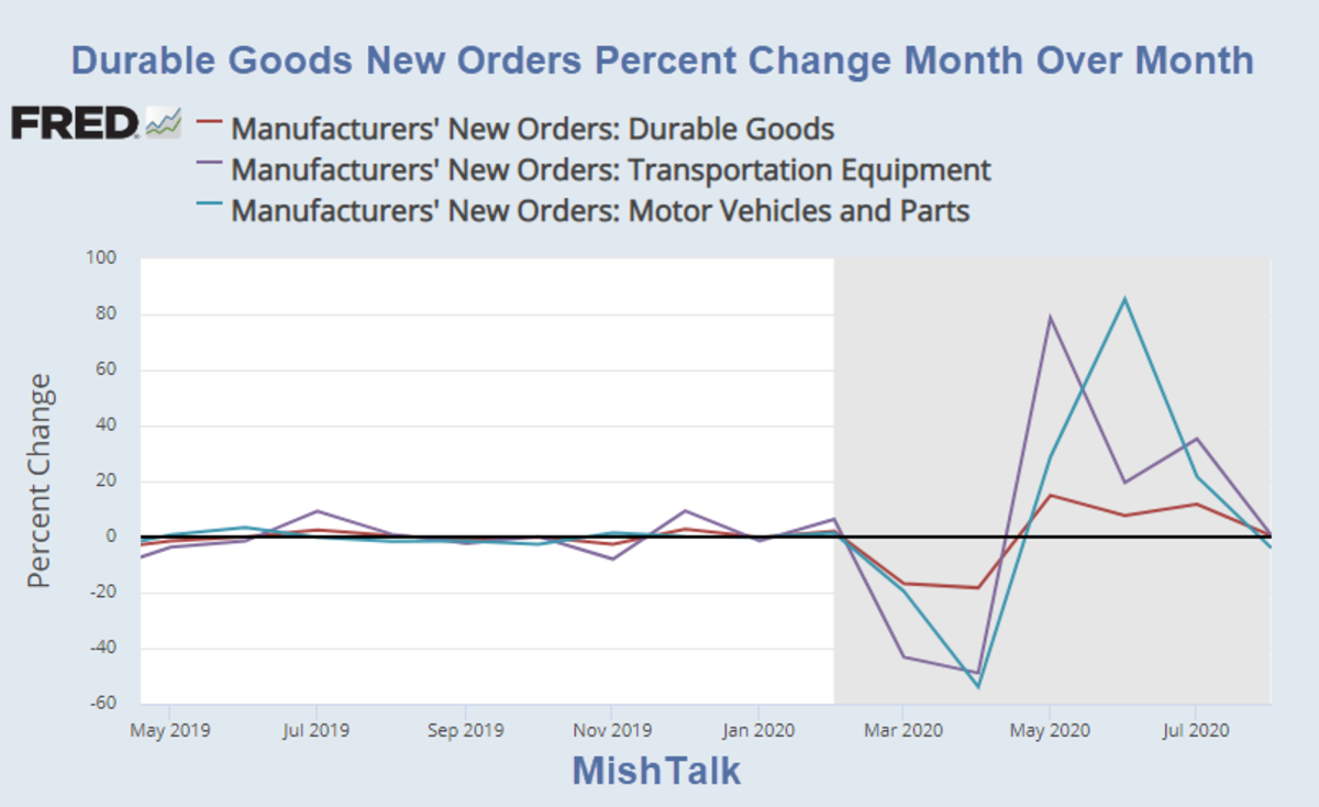 Durable Goods New Orders Percent Change Month Over Month 2020-08