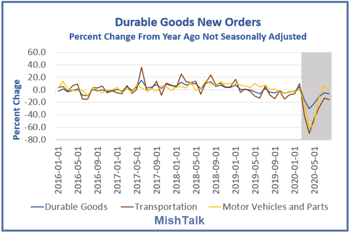 Durable Goods New Orders Percent Change From a Year Ago 2020-08
