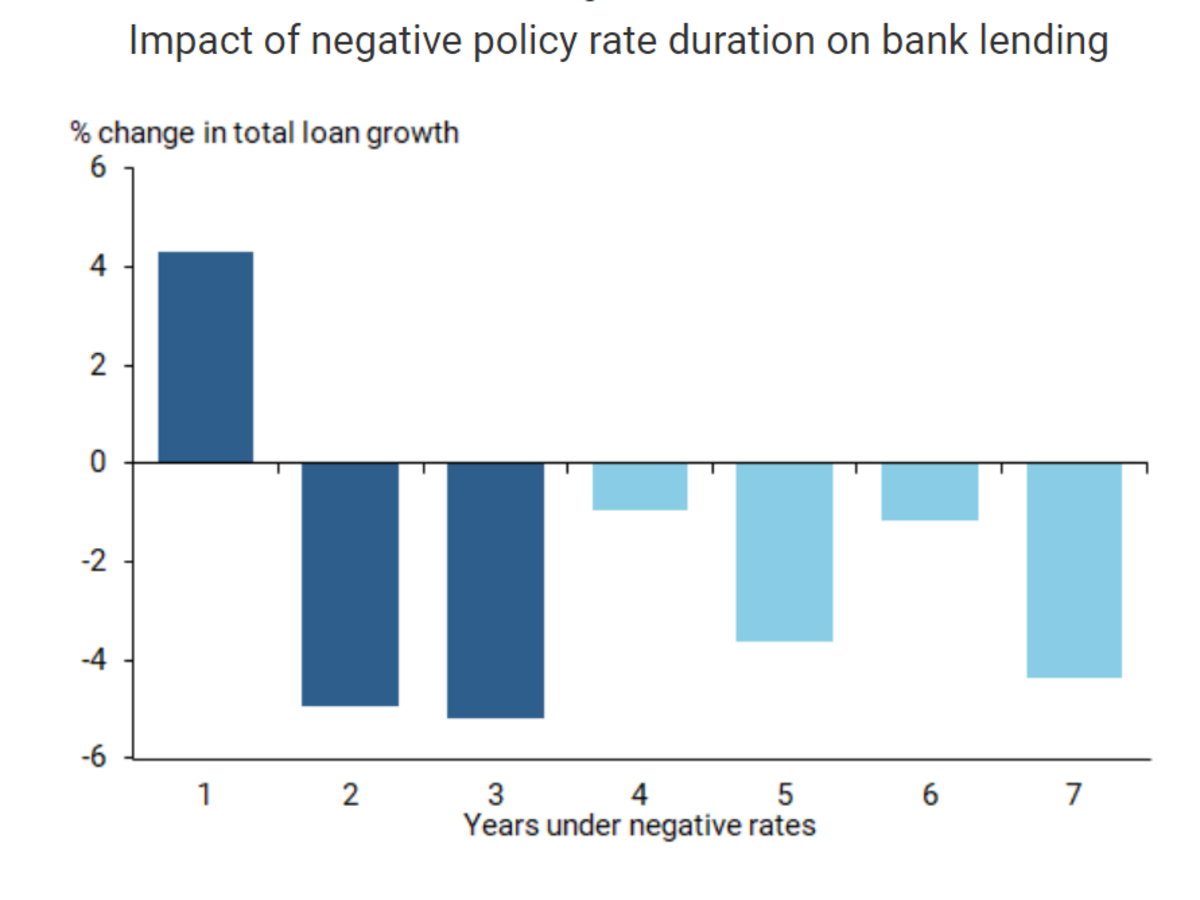 Impact of negative policy