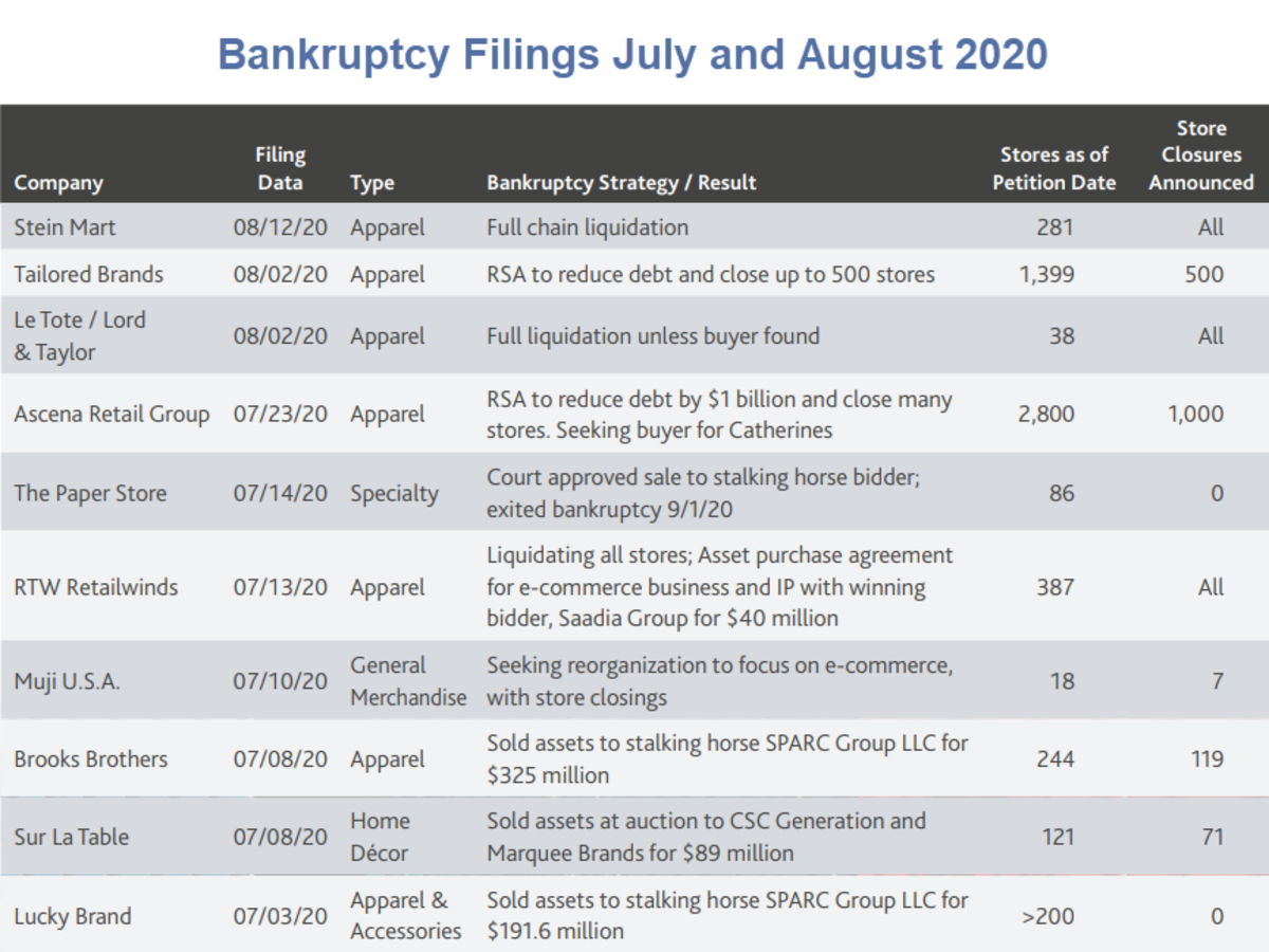 Bankruptcy Filings July and August 2020