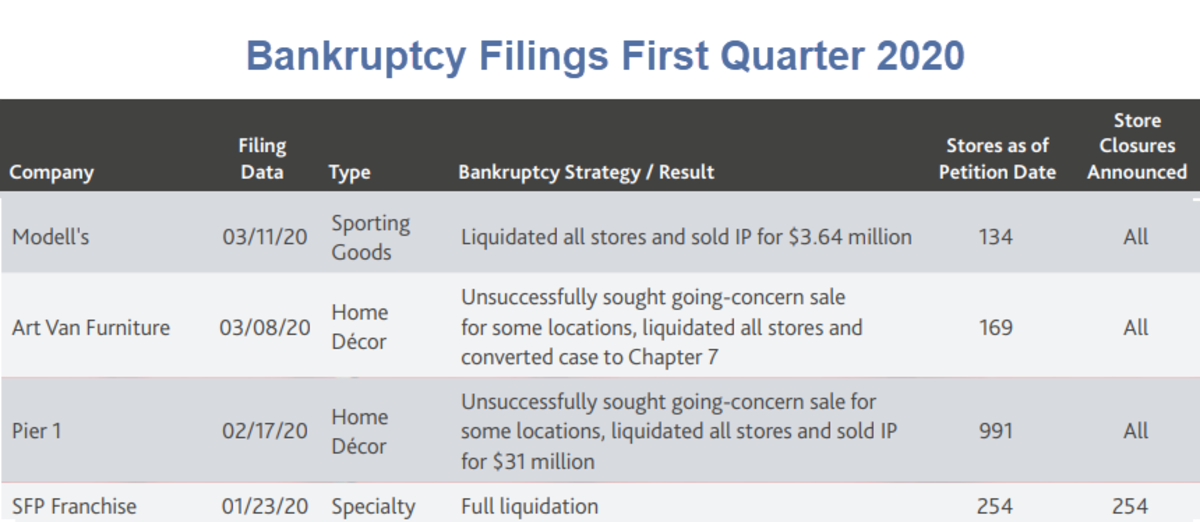 Bankruptcy Filings First Quarter 2020