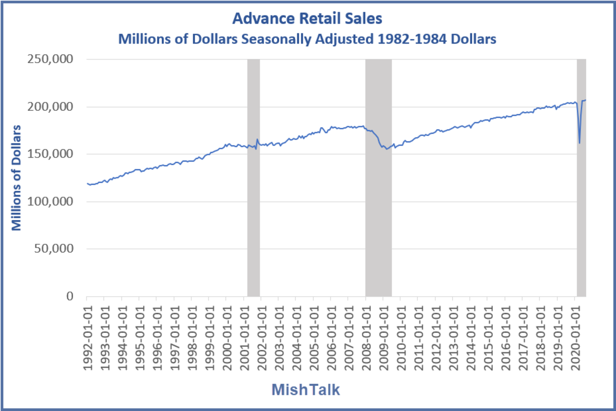 Advance Retail Sales 2020-08C