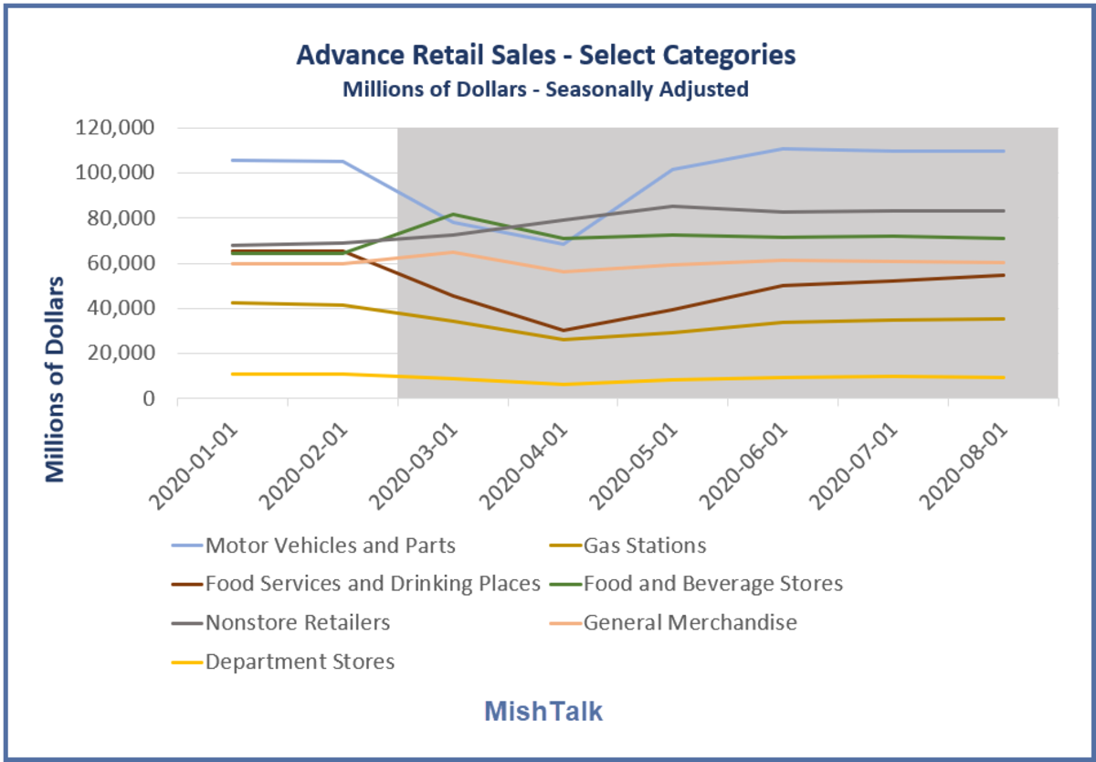 Advance Retail Sales Select Categories 2020-08 Detail.