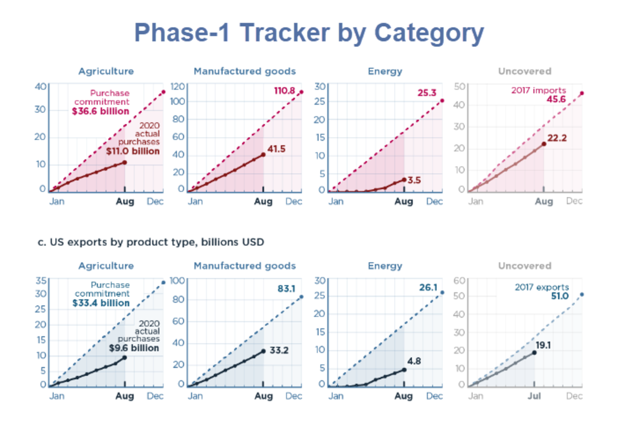 Phase-1 Tracker by Category