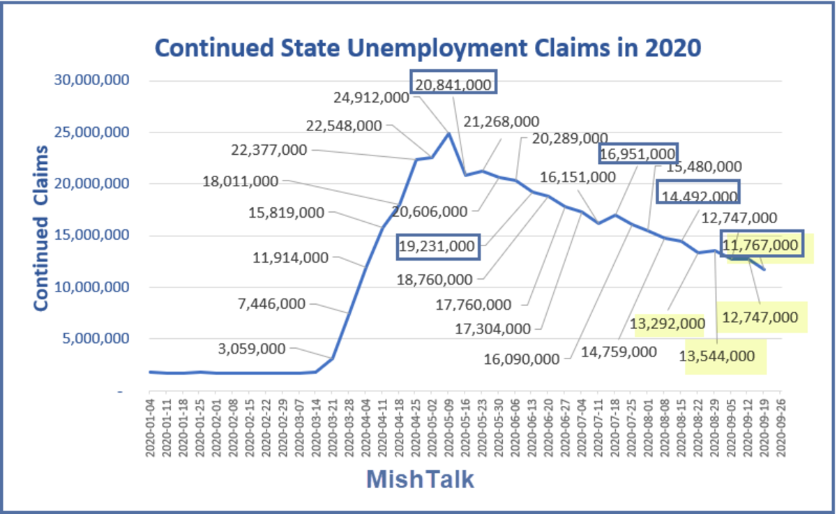 Continued State Unemployment Claims in 2020 October 1  Report