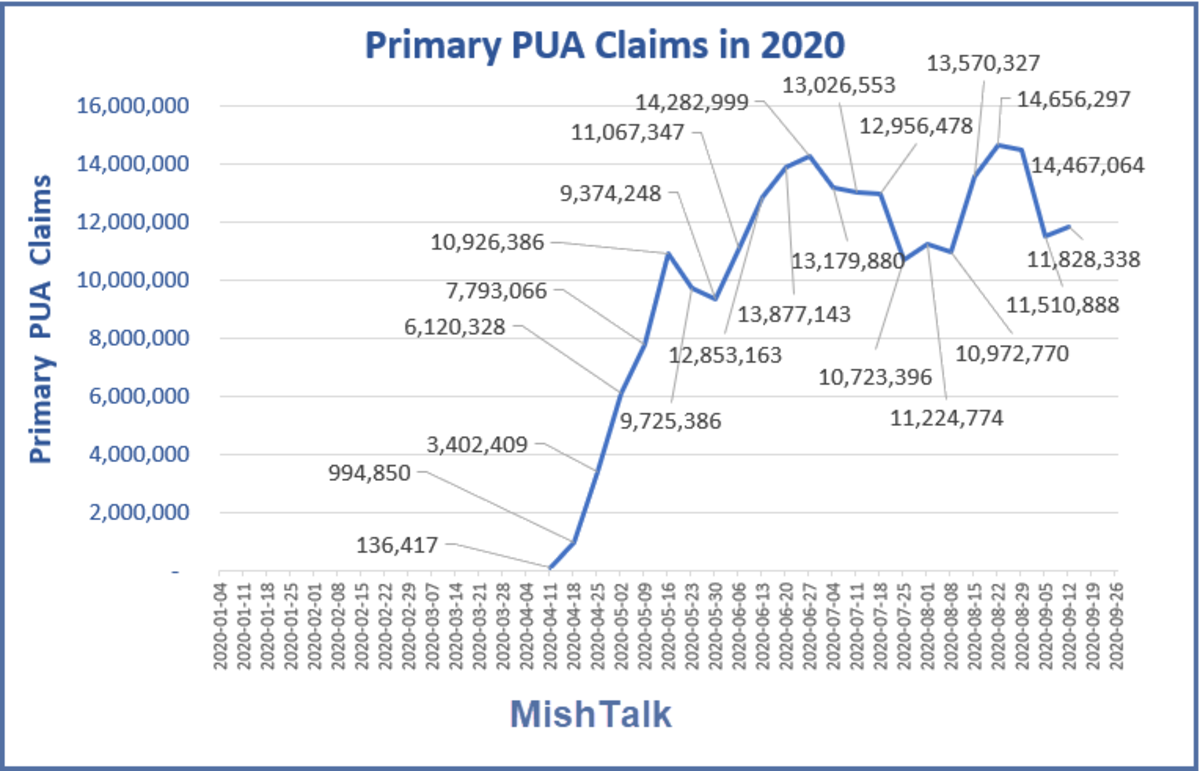 Primary PUA Claims in 2020  October 1 Report