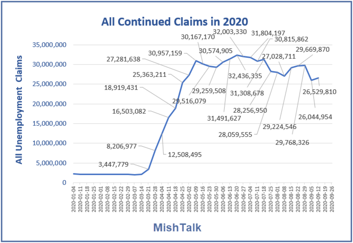 All Continued Claims in 2020 Oct 1 Report