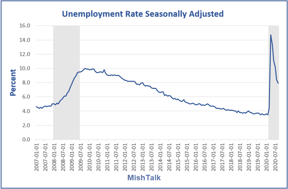 Unemployment Rate Seasonally Adjusted for 2020-09
