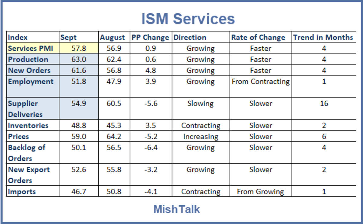 ISM Services for September 2020