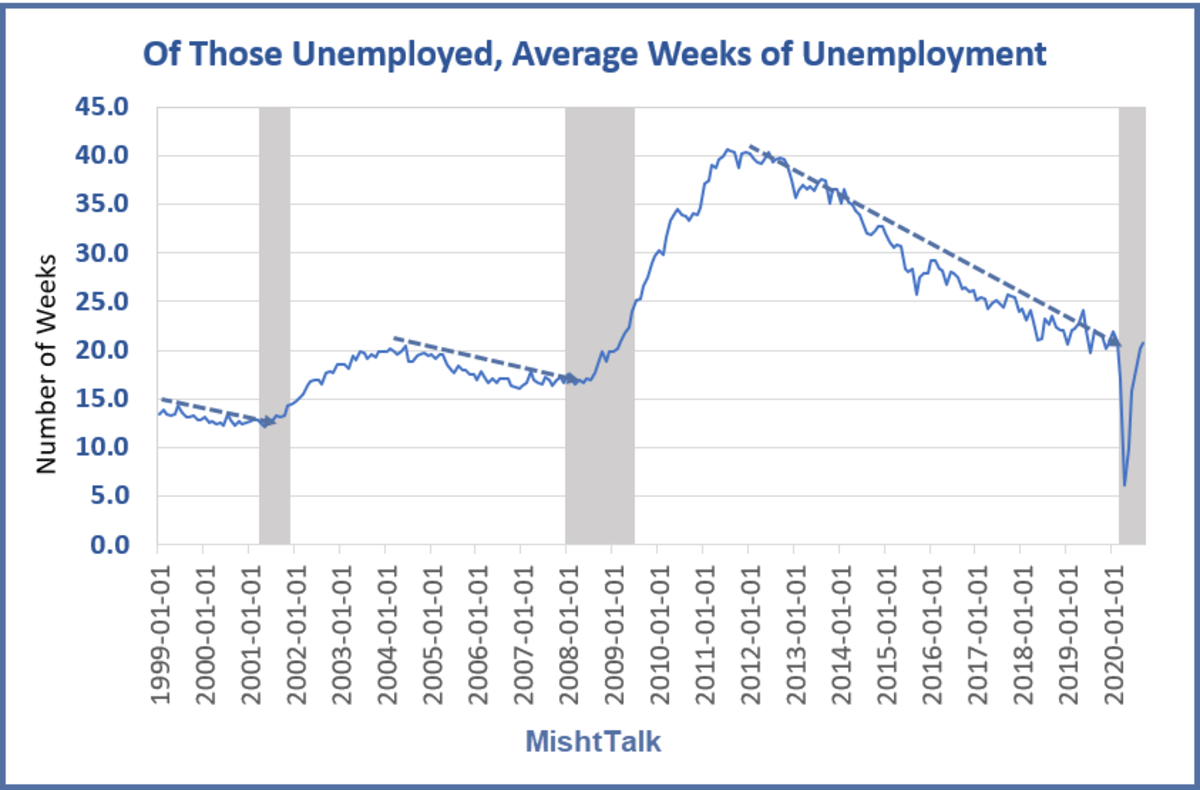 Of Those Unemployed 1999-present for 2020-09