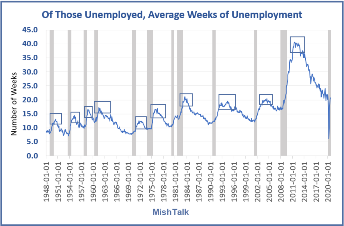 Of Those Unemployed 1948-present for 2020-09