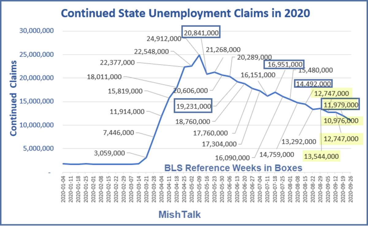 Continued State Unemployment Claims in 2020 October 7 Report