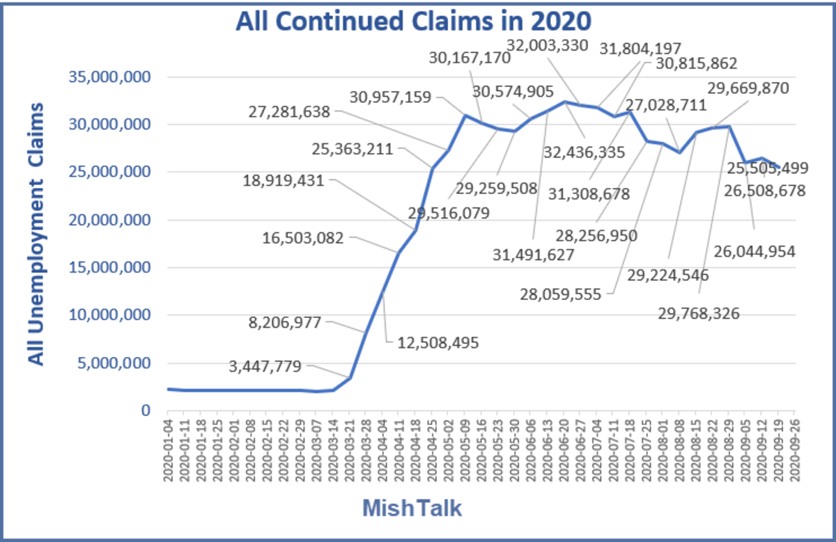 All Continued Claims in 2020 Oct 7 Report