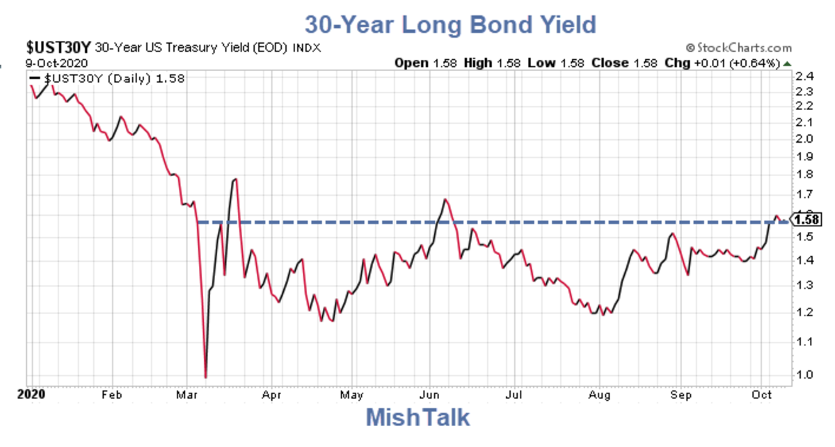 30-Year Long Bond Yield 2020-10-07