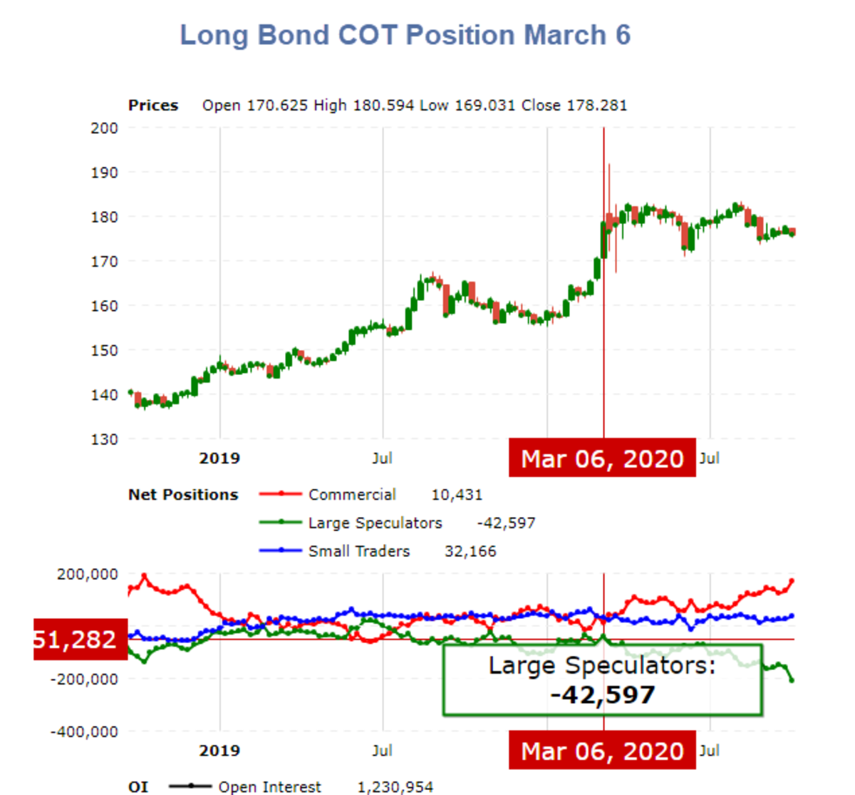 Long Bond COT Position March 6