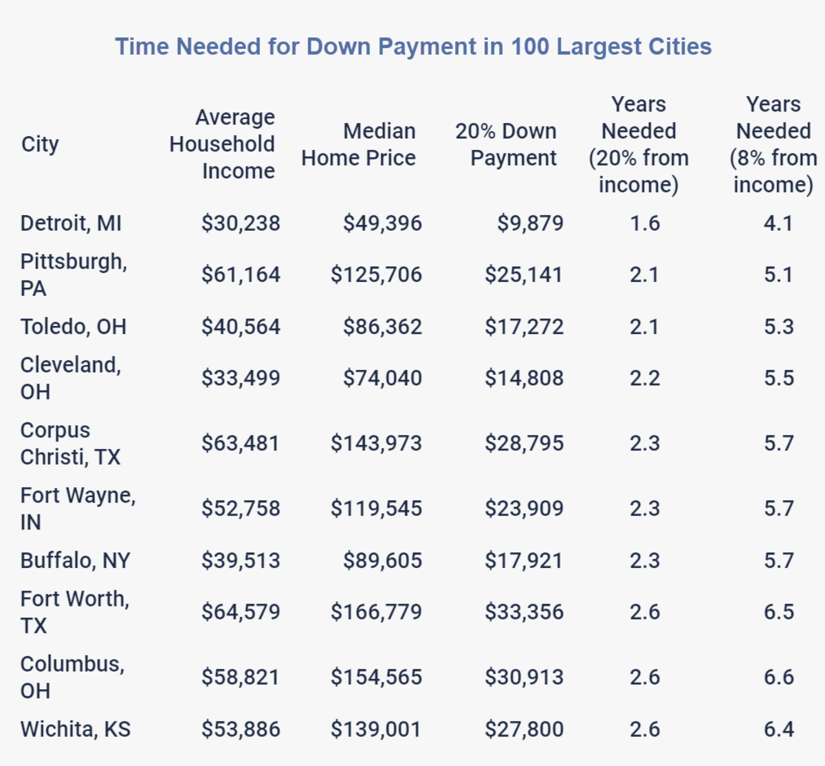 Time Needed for Down Payment in 100 Largest Cities