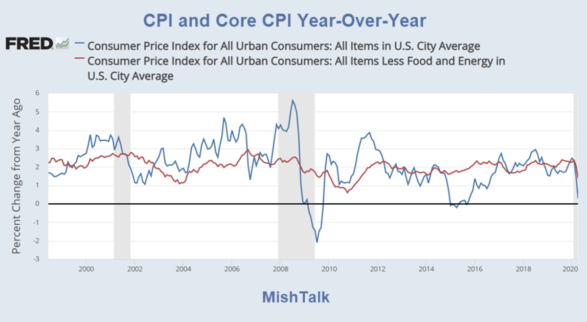CPI and Core CPI Year-Over-Year 2020-09