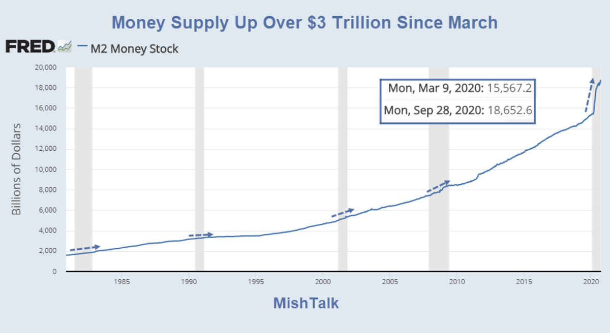 Money Supply Up Over $3 Trillion Since March 2020-09-28
