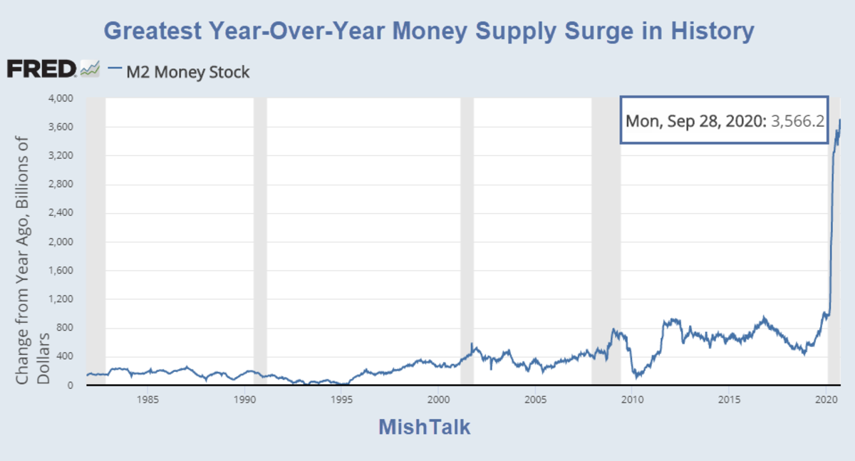 Greatest Year-Over-Year Money Supply Surge in History 2020-09-28