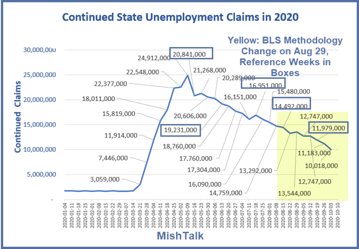 Continued State Unemployment Claims in 2020 October 14  Report