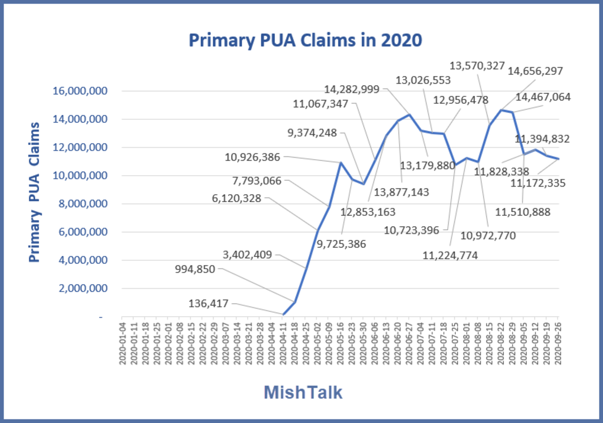 Primary PUA Claims in 2020  October 15 Report