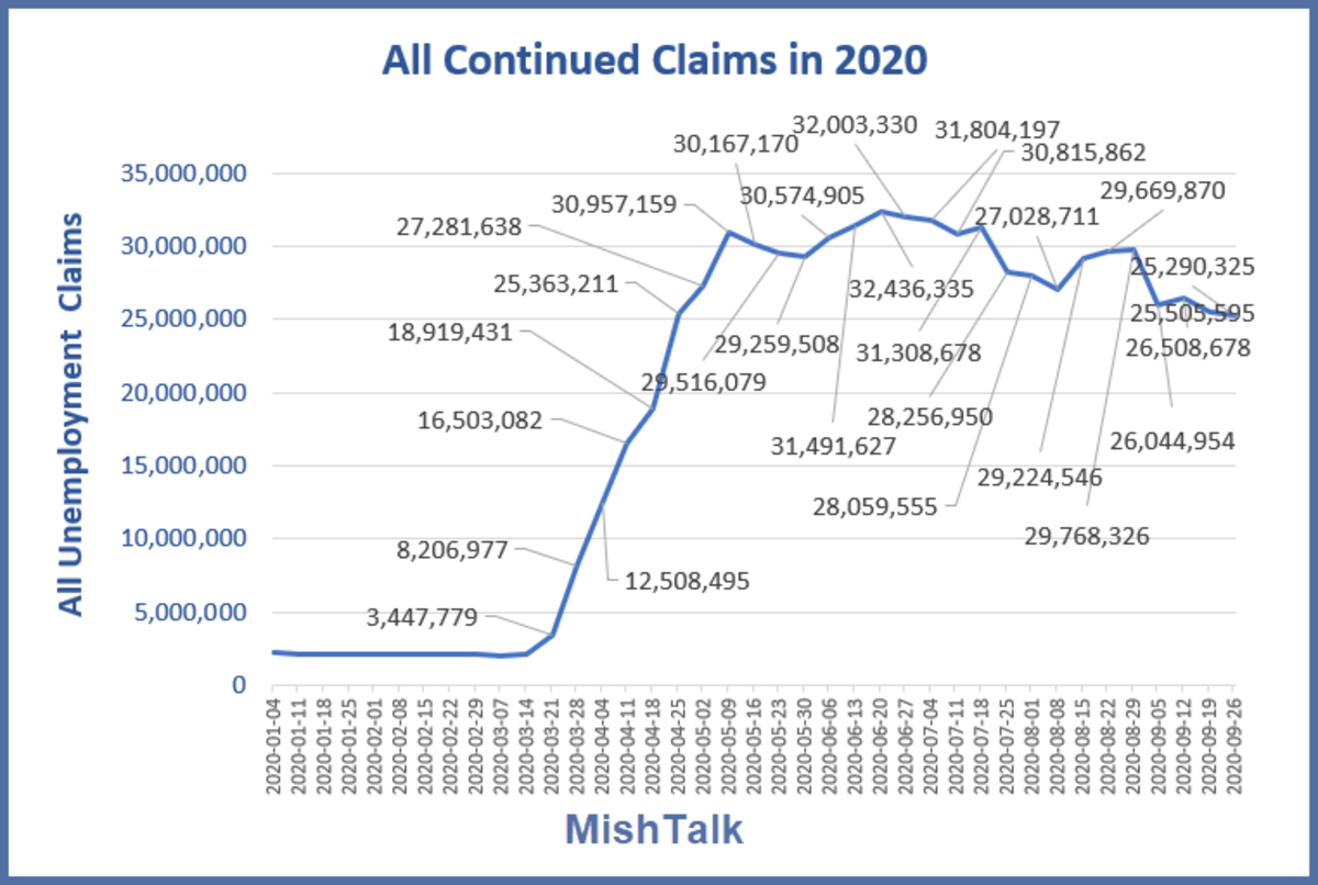 All continued Claims in 2020 October 15 Report