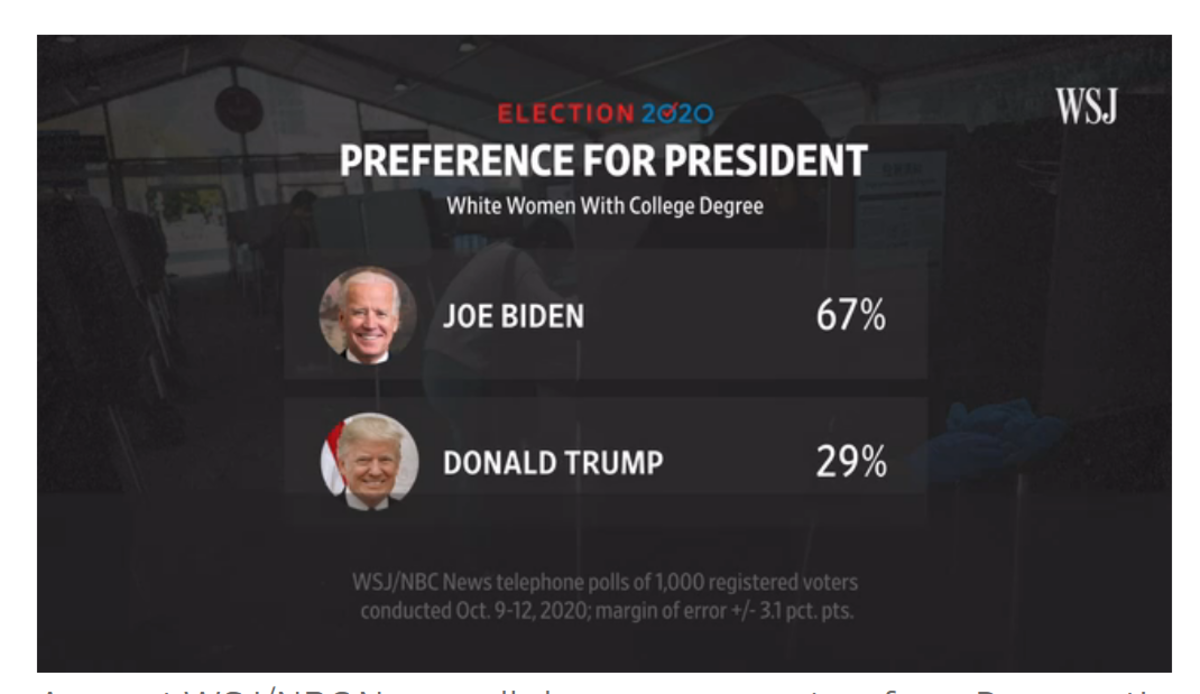 Preference for President college Educated Women