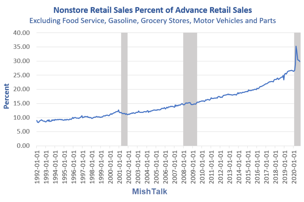 Nonstore Retail Sales as Percent of Advance Retail Sales 2020-09