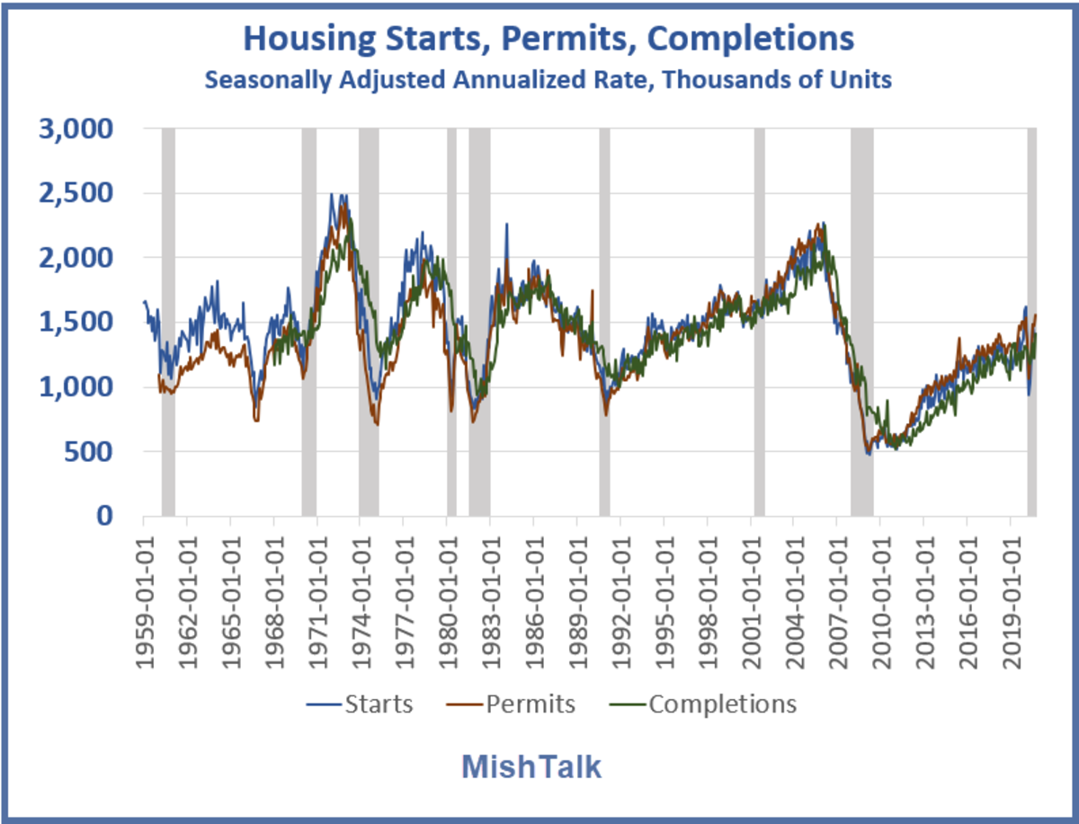 Housing Starts Permits Complettions for 2020-09