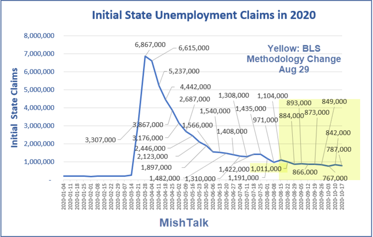 Initial  State Unemployment Claims in 2020 October 22  Report