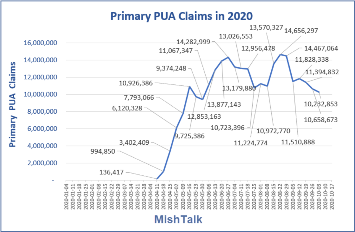 Primary PUA Claims in 2020 October 22  Report
