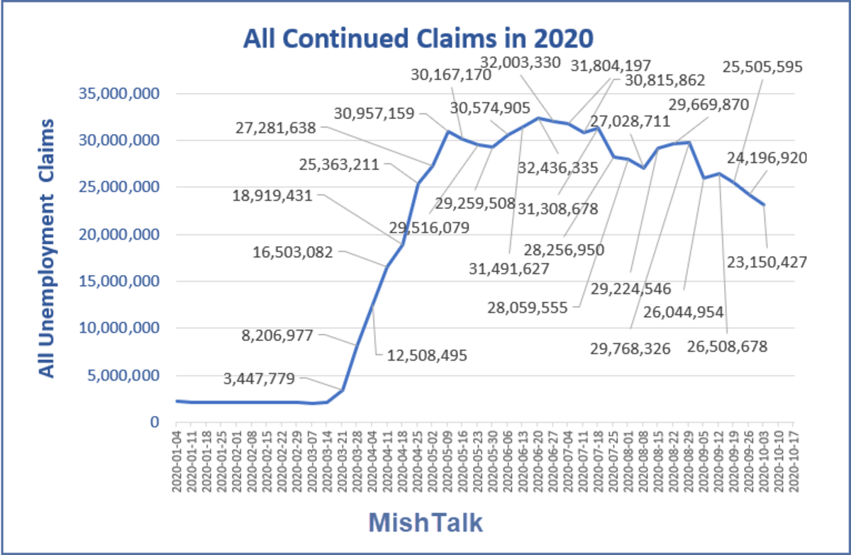 All Continued Claims in 2020 October 22  Report