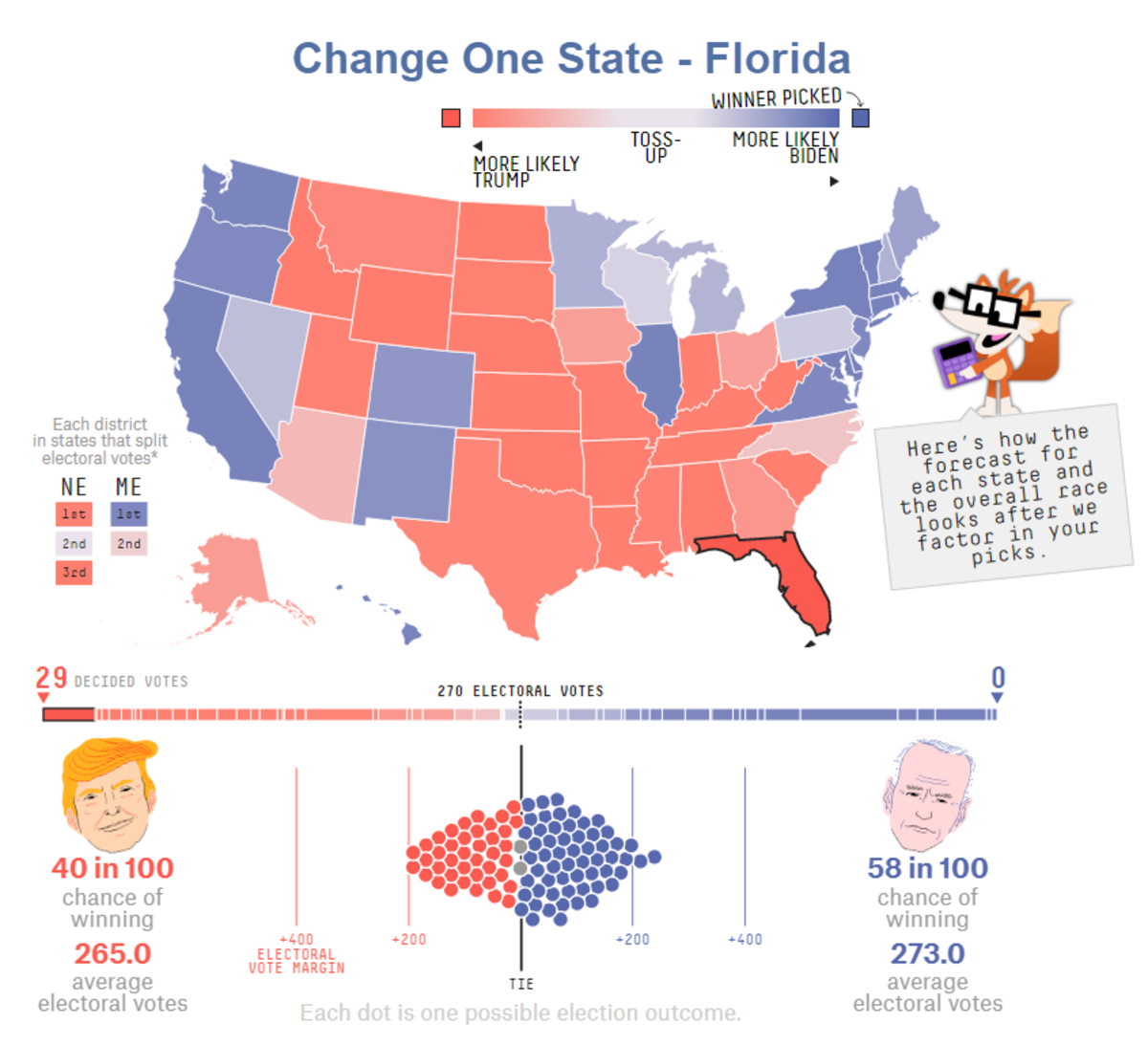Change in Florida