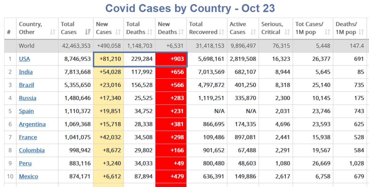 Covid Cases by Country - Oct 23