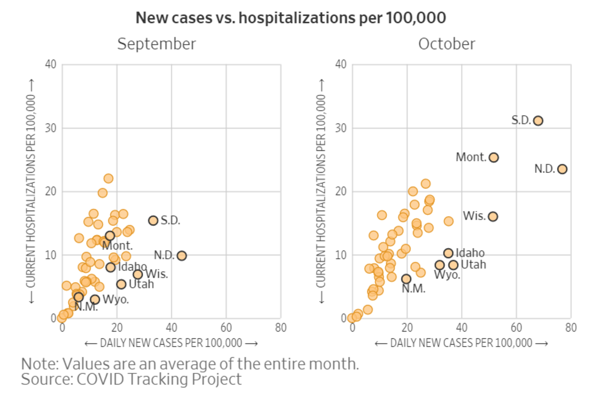 New Cases vs Hospitalizations