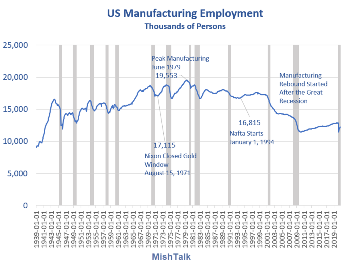 US Manufacturing Employment 2020-09A