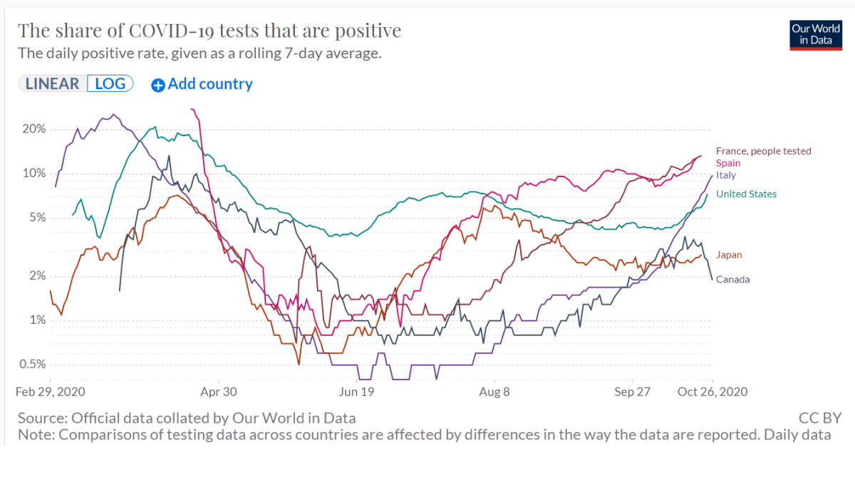 Share of Positive Tests