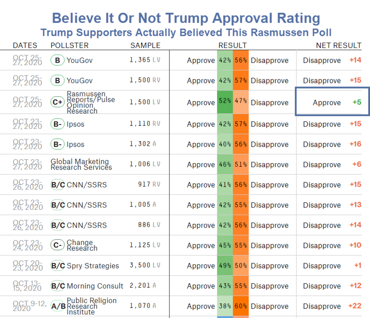 Believe It Or Not Trump Approval Rating