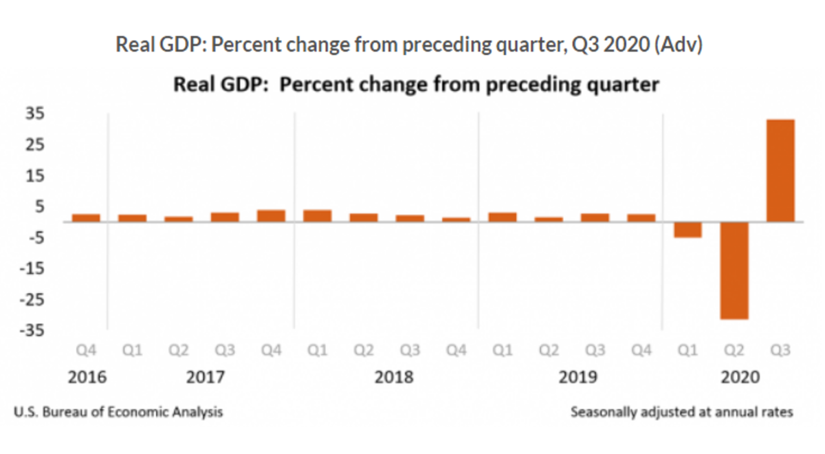 Real GDP 2020 Q3