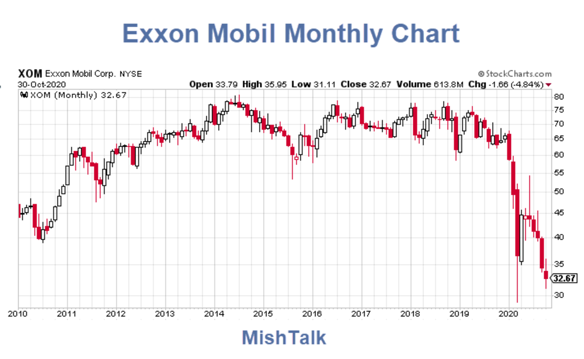 Exxon Mobil Monthly Chart