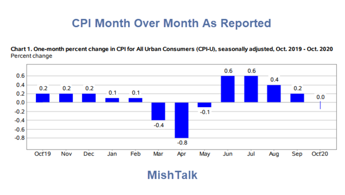 CPI Month Over Month As Reported 2020-10