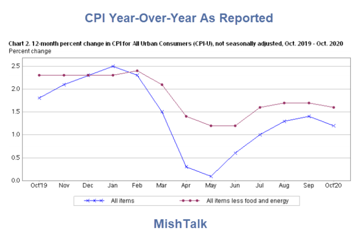 CPI Year-Over-Year As Reported