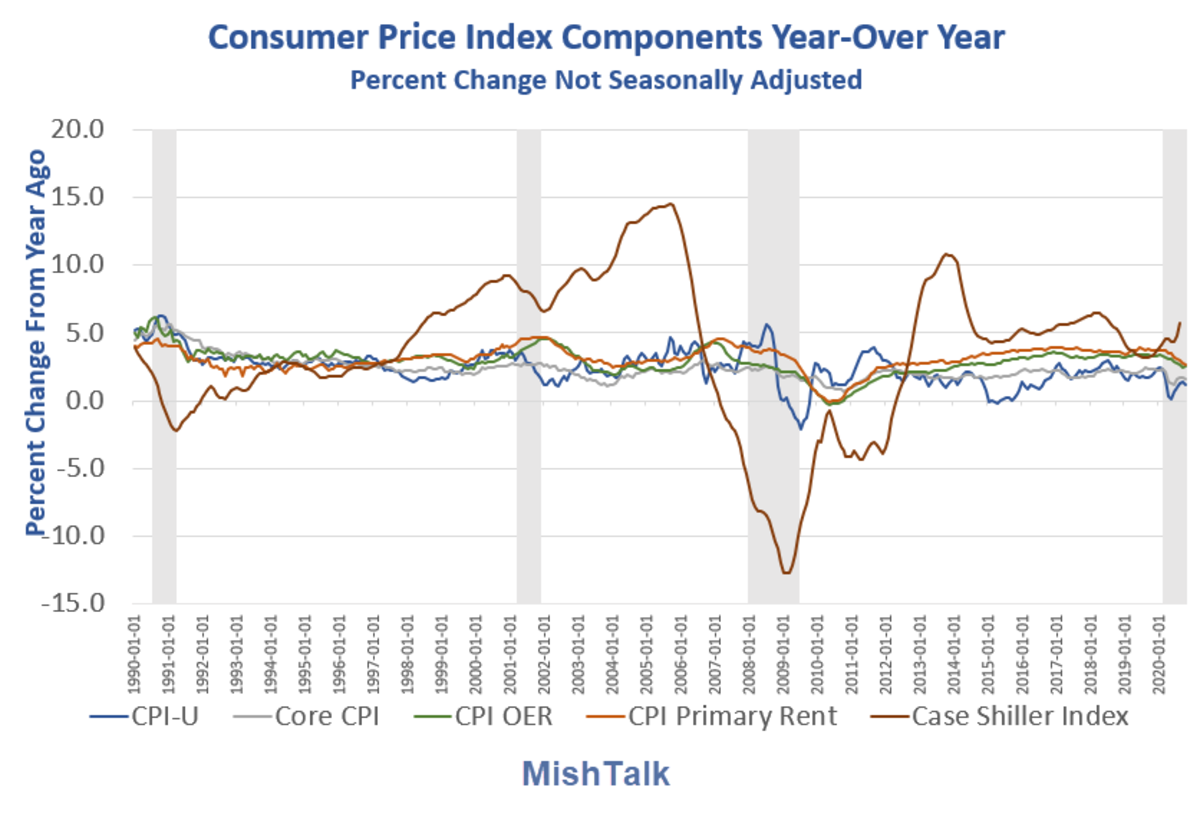 Consumer Price Index Components YOY 2020-10