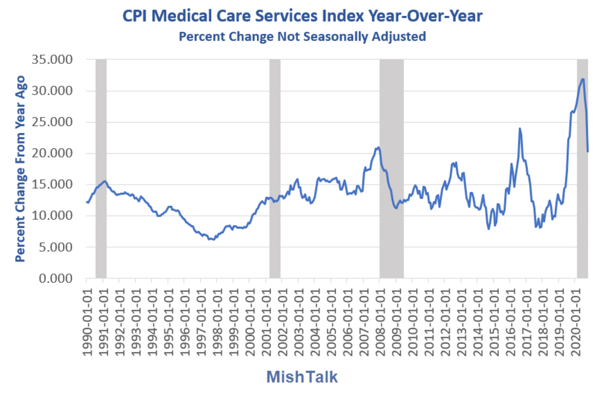 CPI Medical Cared Services Year-Over-Year 2020-10