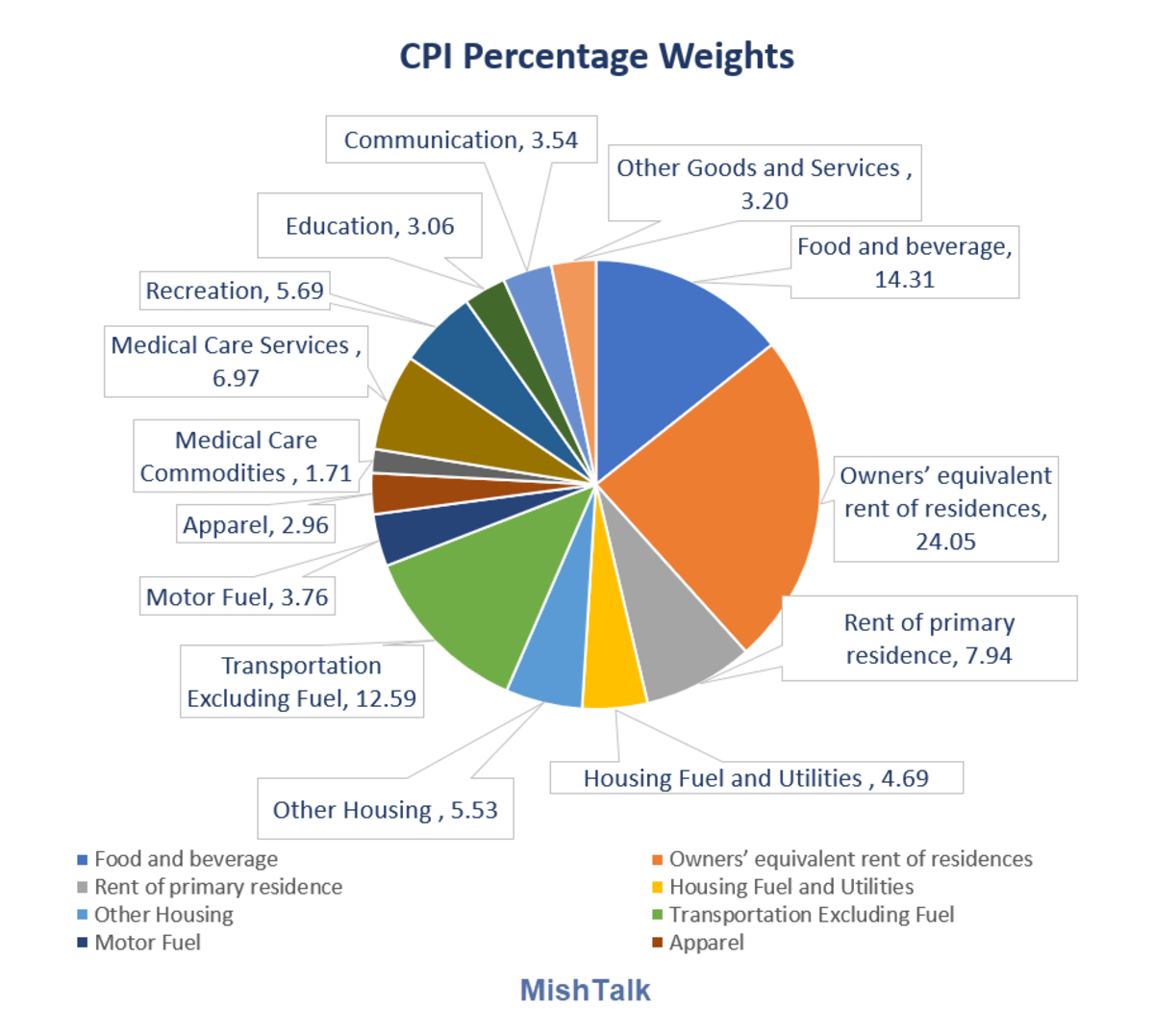 CPI percentage weights 2020