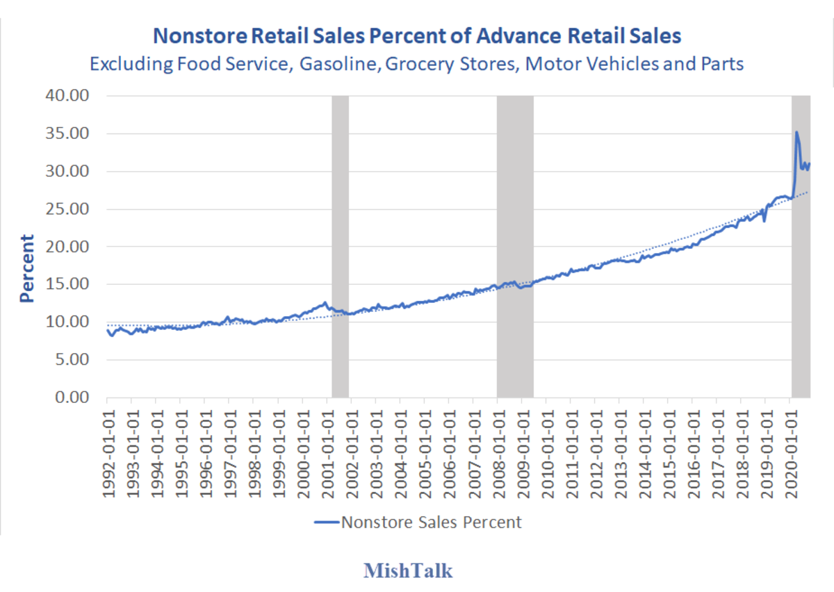 Nonstore Retail Sales as Percent of Advance Retail Sales 2020-10
