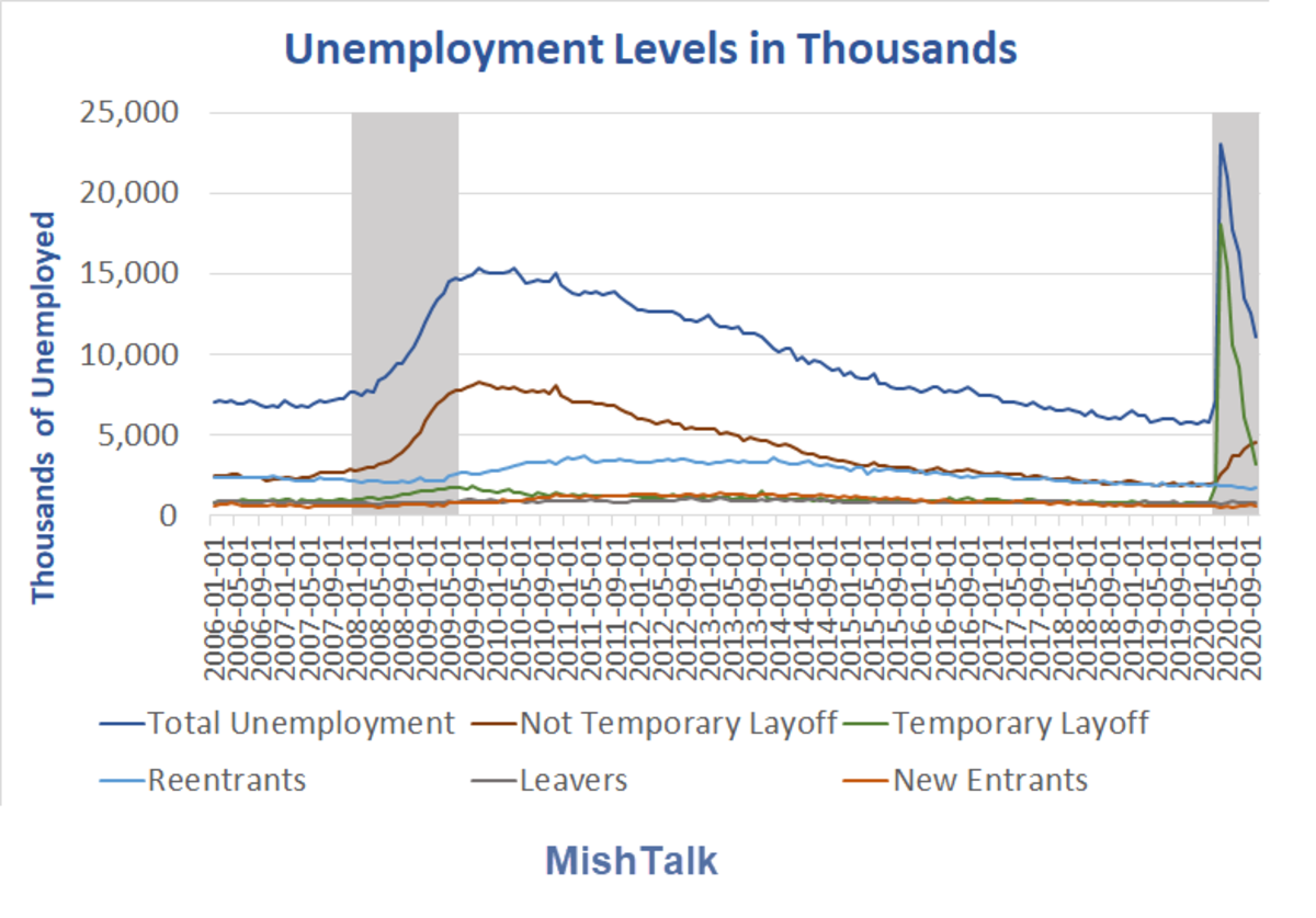 Unemployment Levels in Thousands 2020-10 A