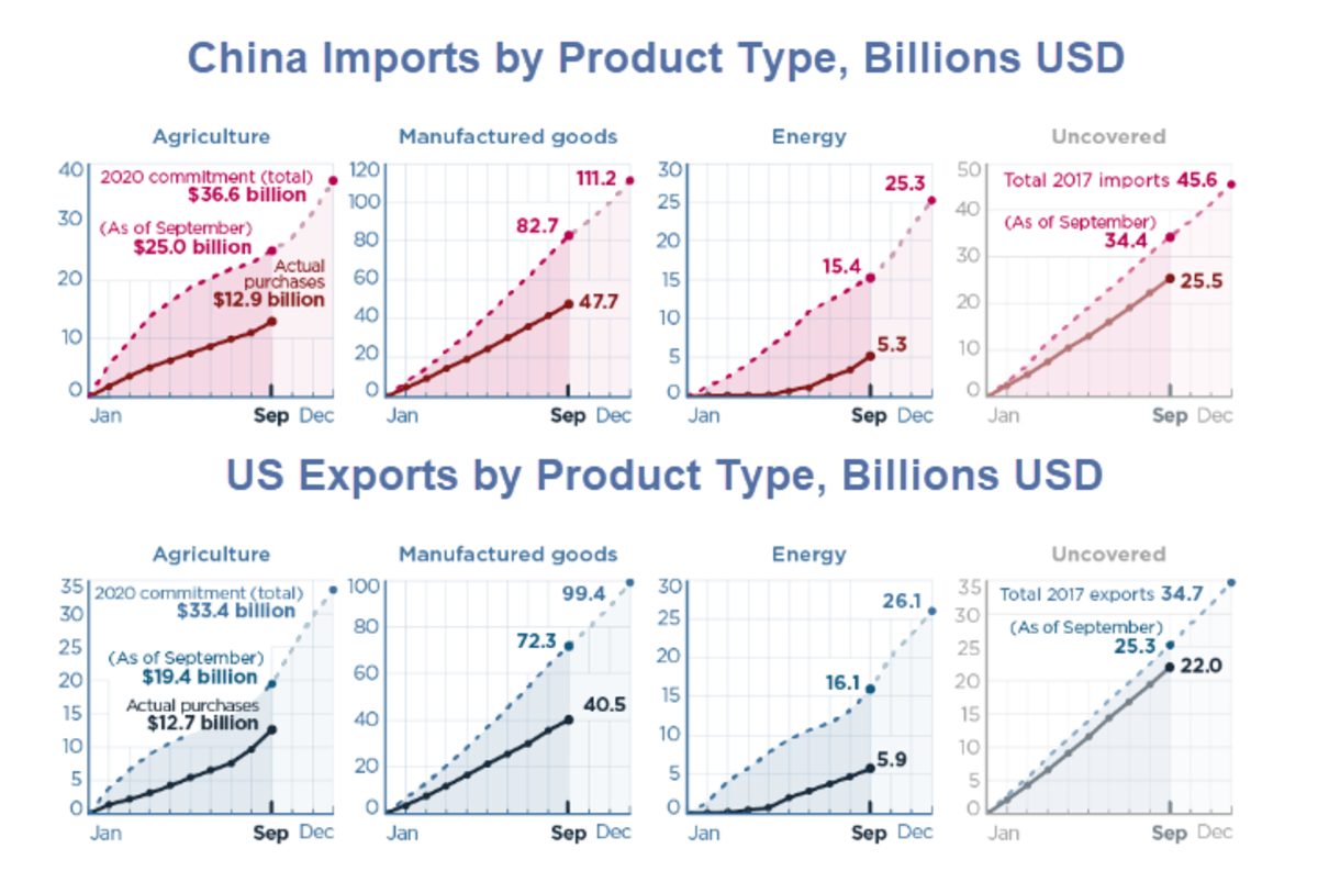 China Imports by Product Type 2020-09