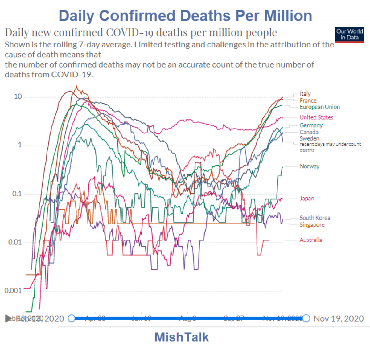 Daily Confirmed Deaths Per Million 2020-11-19
