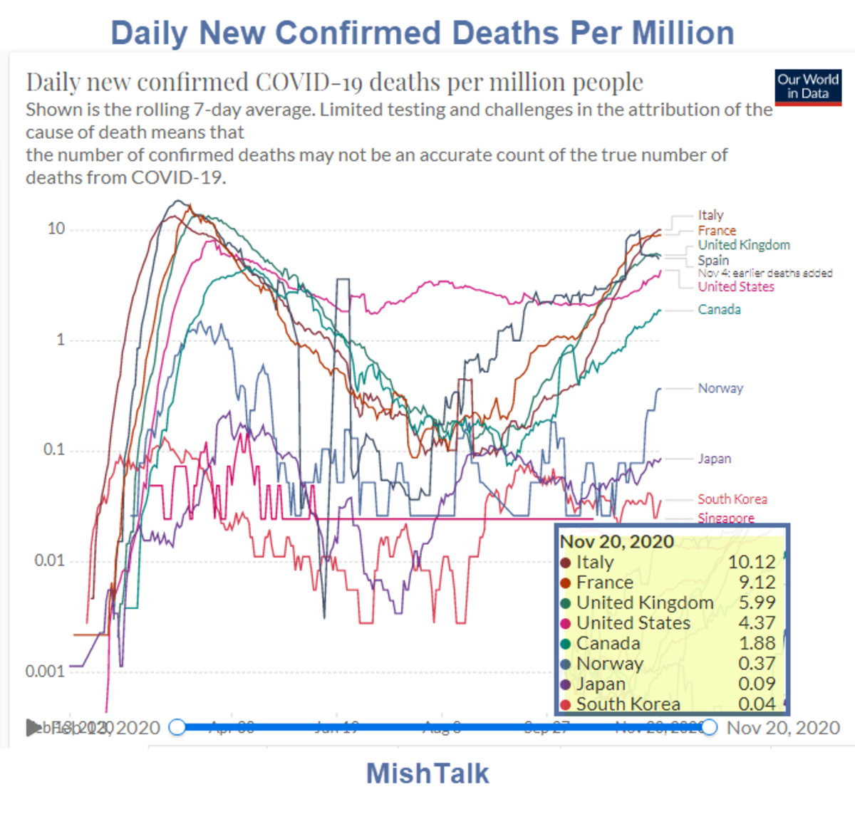 Daily New confirned Covid Deaths 2020-11-20